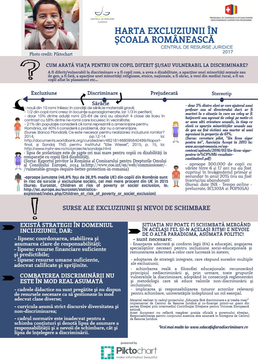 Harta excluziunii în școala românească